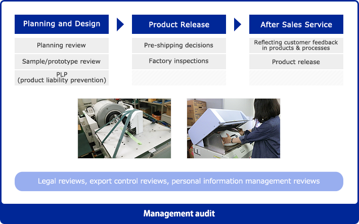 Management audit, Planning and Design, Product Release, After Sales Service