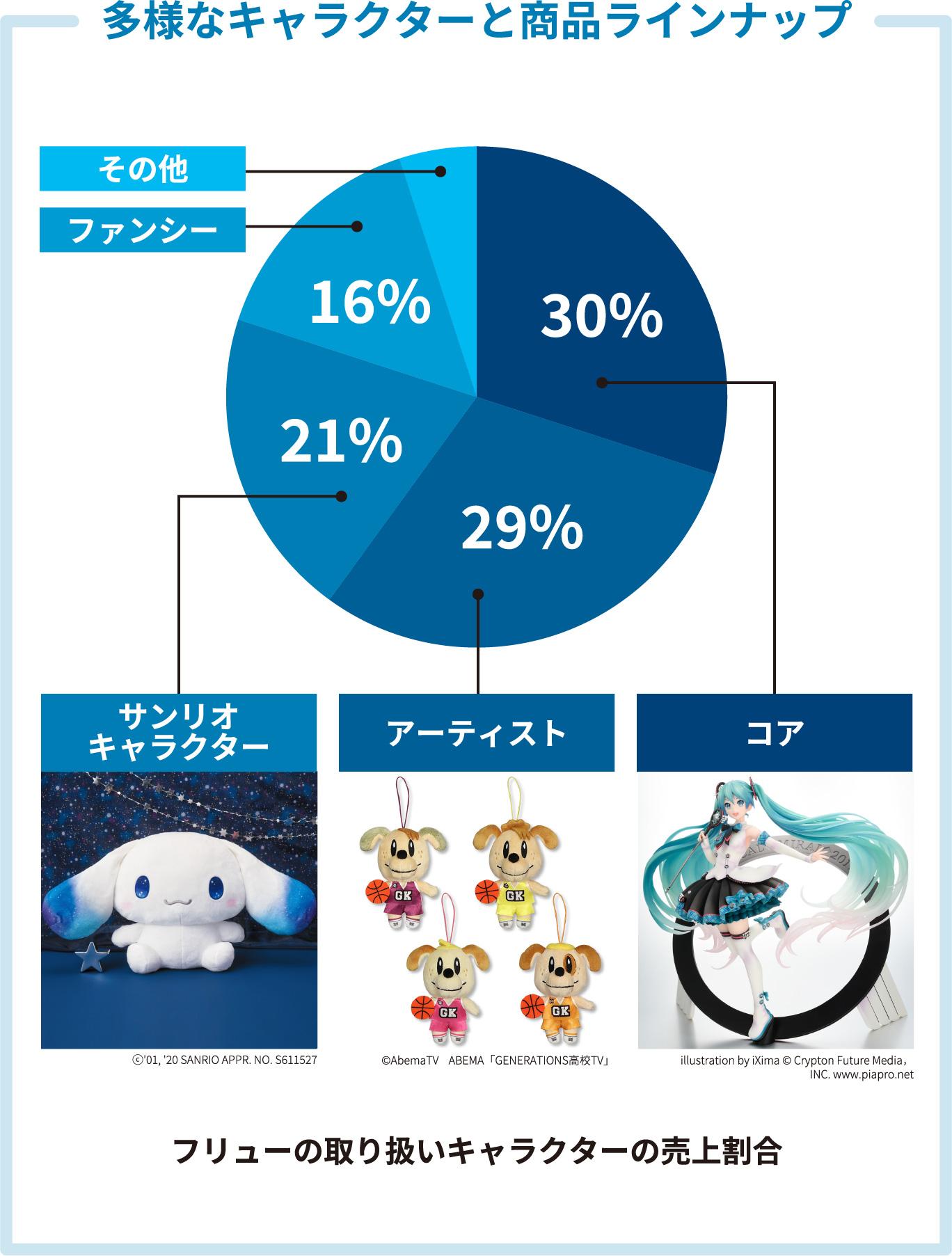 多彩なキャラクターと商品ラインナップ