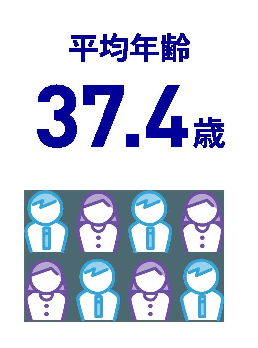 平均年齢35.8歳