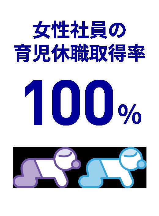 育児取得率100%