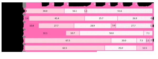 GIRLS'TREND 研究所 夏調査グラフ