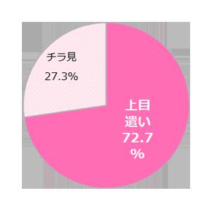 GIRLS'TREND 研究所 男ウケ調査グラフ