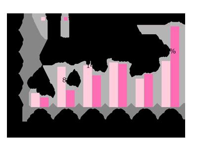 GIRLS'TREND 研究所 ソーシャルメディア調査グラフ