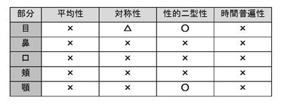 プリントシール機と先行研究の指標の比較