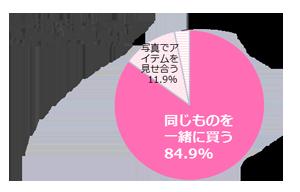 GIRLS'TREND 研究所 秋ファッション調査グラフ