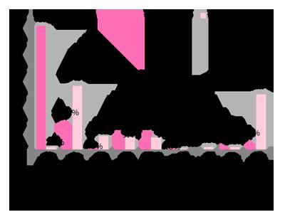 GIRLS'TREND 研究所 クリスマス調査グラフ