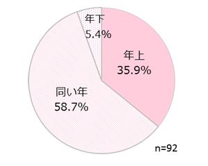GIRLS'TREND 研究所 恋愛調査グラフ