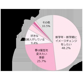 GIRLS'TREND 研究所 美容調査グラフ