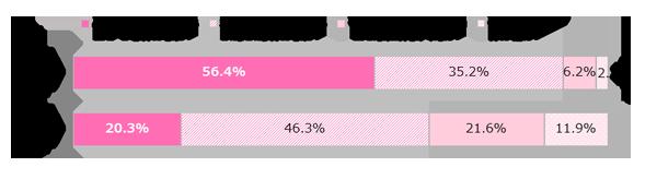 GIRLS'TREND 研究所 母娘関係調査グラフ