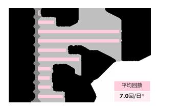 GIRLS'TREND 研究所 ライフスタイル調査グラフ