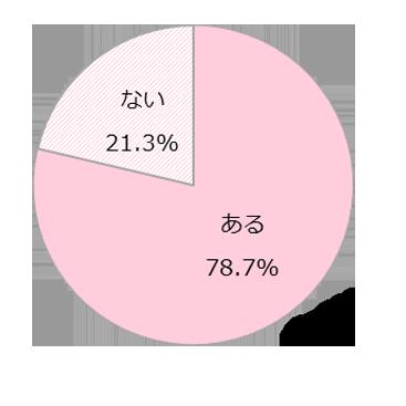 GIRLS'TREND 研究所 恋愛とSNS調査グラフ