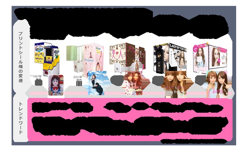 GIRLS'TREND 研究所 プリと女子高生の流行20年史
