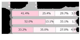 GIRLS'TREND 研究所 スマホと娯楽調査グラフ