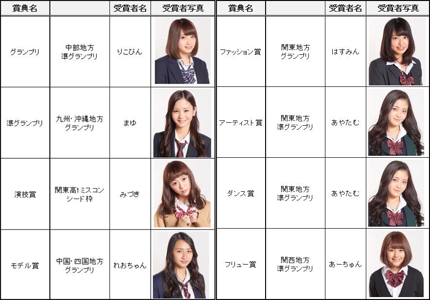 「女子高生ミスコン2015-2016」結果一覧