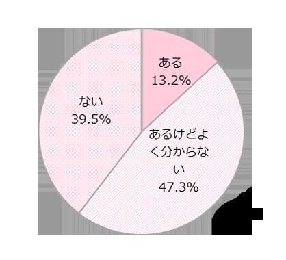日本の政治に 関心はある?