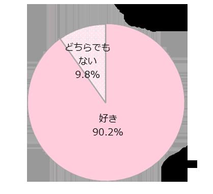 あなたは日本が好き?