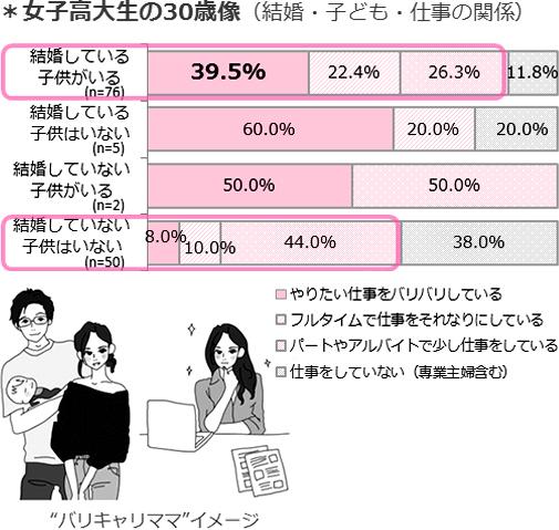 女子高大生が描く30歳像は、バリキャリママと期間限定シングル女子で二分化