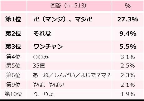 かつての「ヤバい」のように広い意味で使われている「卍(マンジ)、マジ卍」が断トツの第1位に。その他、相づちワードが多数ランクイン。