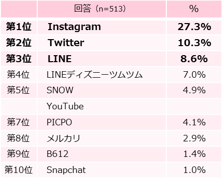 SNS系のアプリが多数。特にInstagramは急速に利用増。