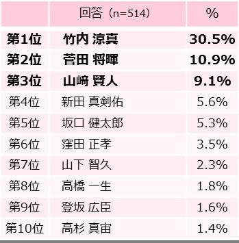 ドラマや映画に出演した芸能人が多数。特に竹内涼真さんは、2017年に大躍進。