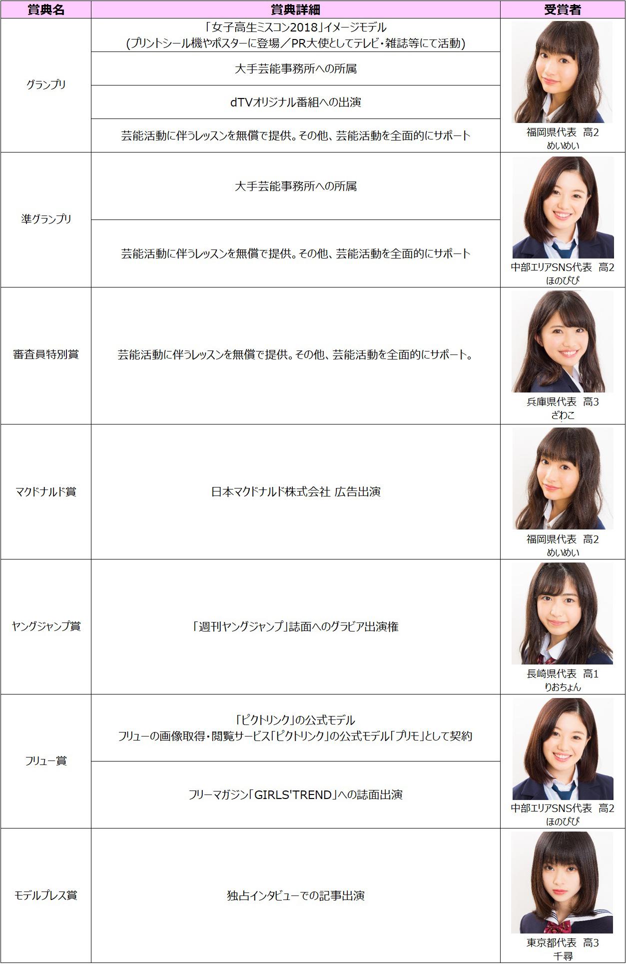 「女子高生ミスコン2017-2018」結果一覧