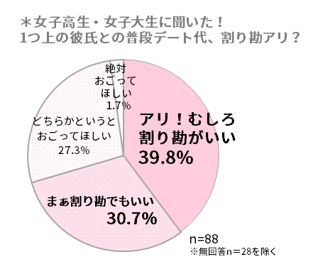 デート代むしろ割り勘がいいが39.8%、割り勘派は全体の約7割!