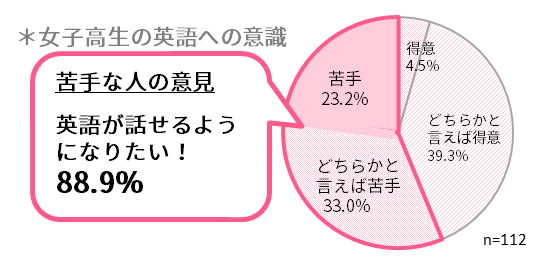 英語が苦手な女子高生のうち、88.9%が英語をもっと話せるようになりたい