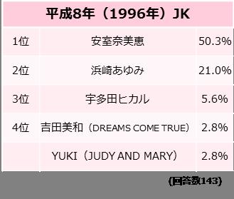 あなたにとっての歌姫は?【平成8年(1996年)JK】調査結果