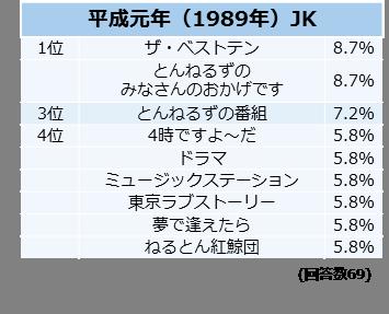 好きな番組は?【平成元年(1989年)JK】調査結果