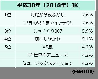 好きな番組は?【平成30年(2018年)JK】調査結果