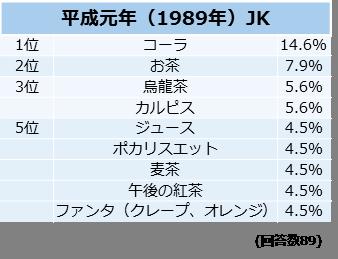 あなたが思う女子高生が良く飲む飲料水といえば?【平成元年(1989年)JK】調査結果