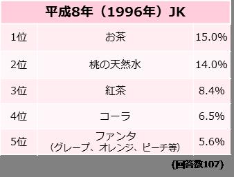 あなたが思う女子高生が良く飲む飲料水といえば?【平成8年(1996年)JK】調査結果