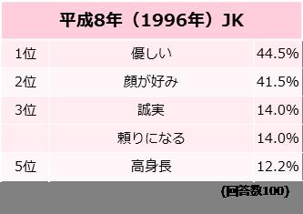 もし結婚をするなら、相手に望む条件は?(最大3つまで)【平成8年(1996年)JK】調査結果